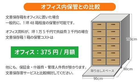 オフィス内保管との比較 文書保存箱をオフィスに置いた場合一般的に、1坪 48箱程度の保管が可能です。オフィス賃料が、坪 1万 5千円で共益費 3千円の場合、文書保存箱 1箱の保管コストはオフィス: 375円/月額 他にも、保証金・什器費・管理人件費が掛かります。文書保存庫サービスと比較検討してください。